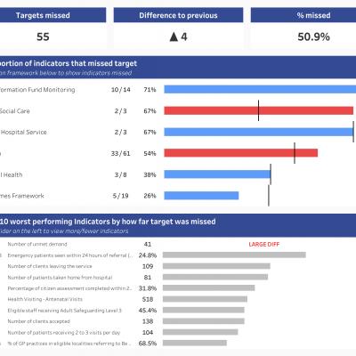 thumbnail: Care Organisation Indicators