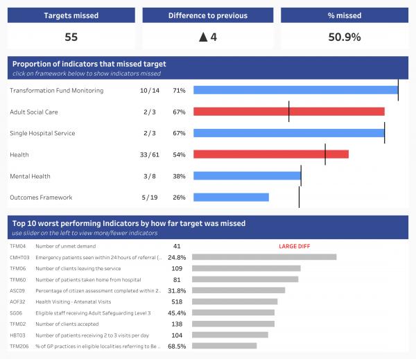 dashboard thumbnail: Care Organisation Indicators
