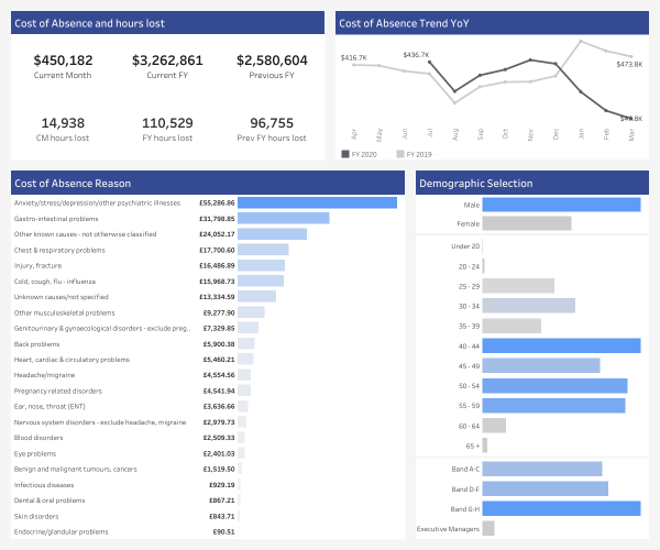 dashboard thumbnail: HR Cost of Absence